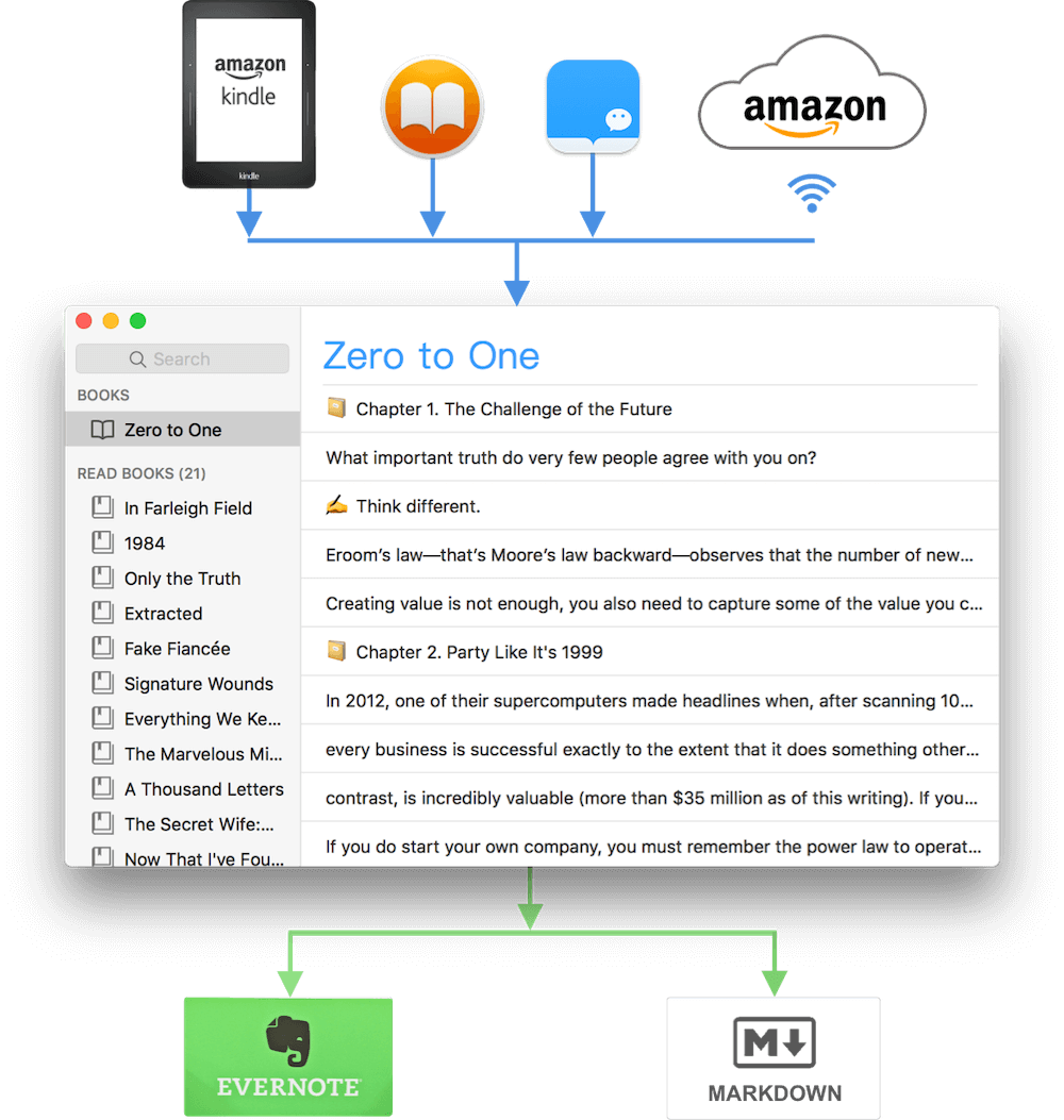 Klib could import Kindle highlights and notes from Kindle or wirelessly from Amazon on macOS. Klib could export Kindle highlights to Evernote or Markdown. Thus easily save Kindle highlights and notes. Sync Kindle highlights.