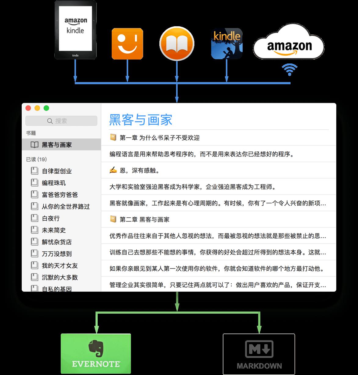 Klib 可以通过 USB 从 Kindle 导入标注、笔记,通过网络从亚马逊导入标注、笔记,导入 Kindle for iPhone 等客户端中的标注、笔记,可以导入多看系统中的标注、笔记。